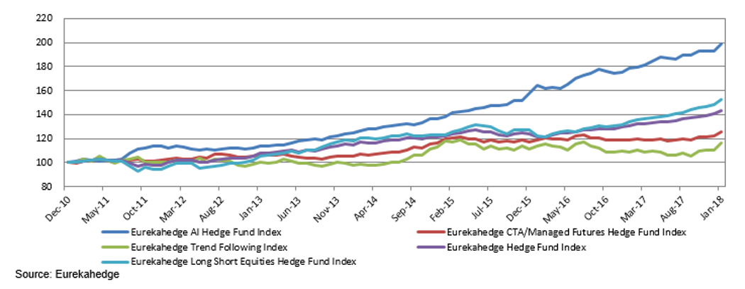 AI Hedge Fund Index vs. quants and traditional hedge funds