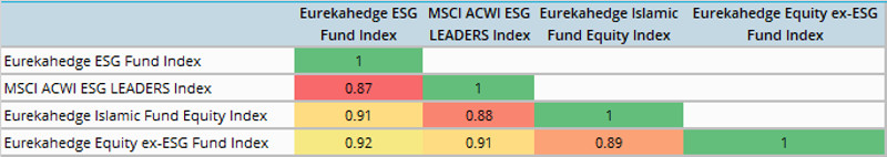 ESG funds correlation matrix