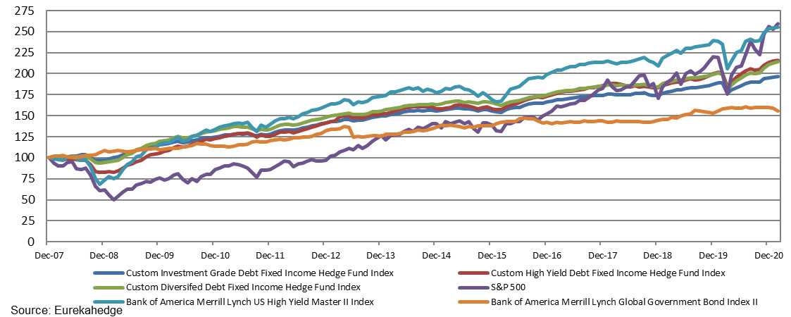 Performance of fixed income hedge funds against benchmarks since the end of 2007