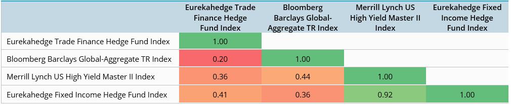 Correlation matrix - trade finance hedge fund
