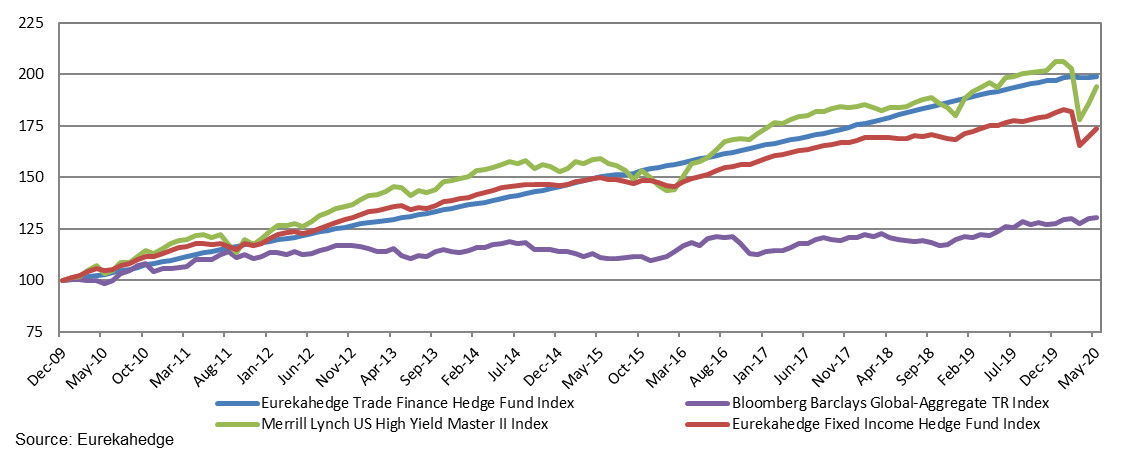 Performance of trade finance hedge funds against comparable benchmarks since the end of 2009