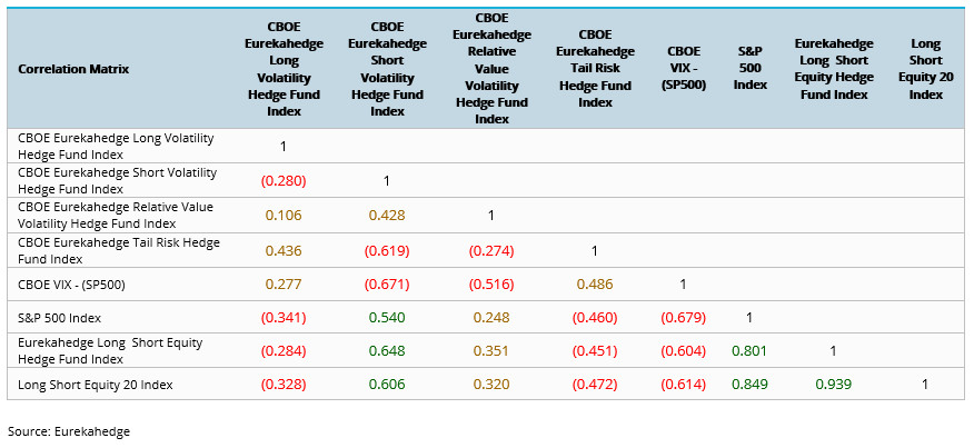 Historical returns for volatility strategies