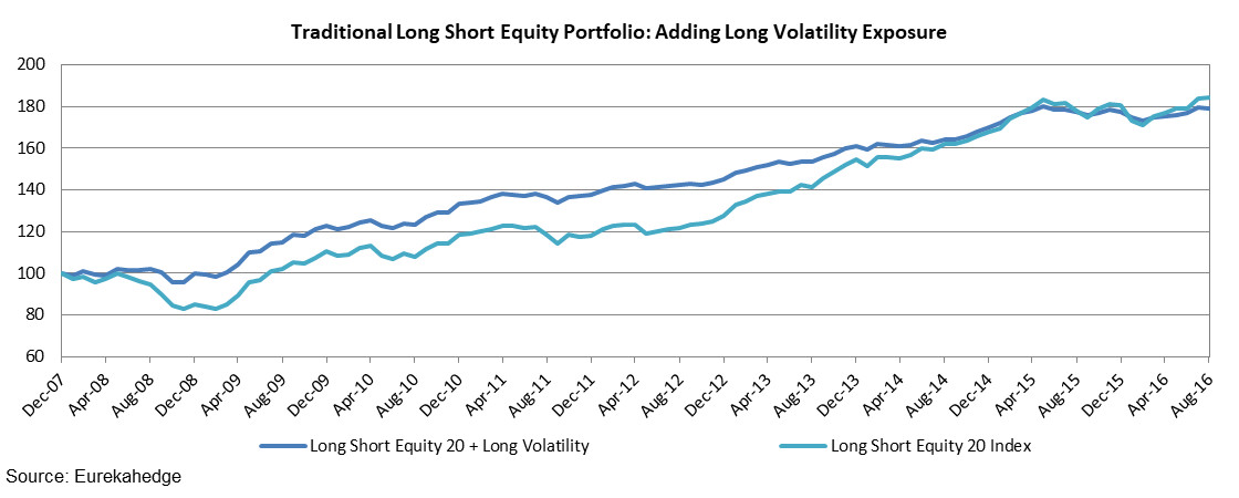 Traditional Long Short Equity Portfolio: Adding Long Volatility Exposure