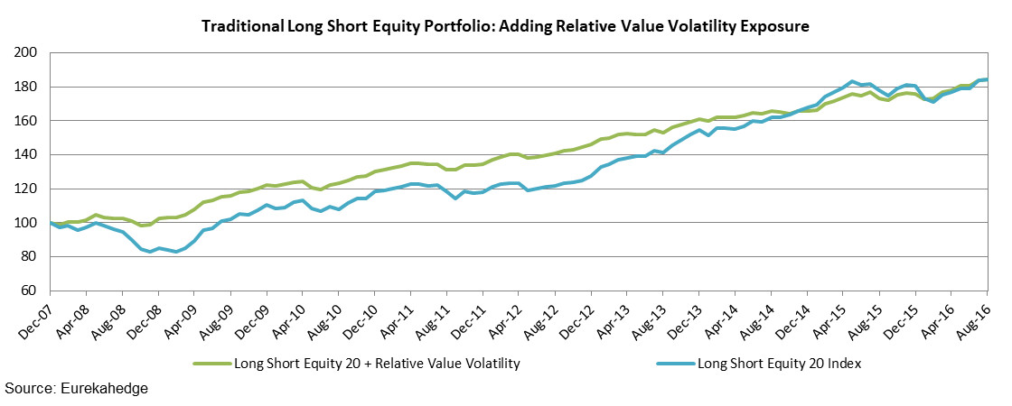 Traditional Long Short Equity Portfolio: Adding Relative Value Volatility Exposure