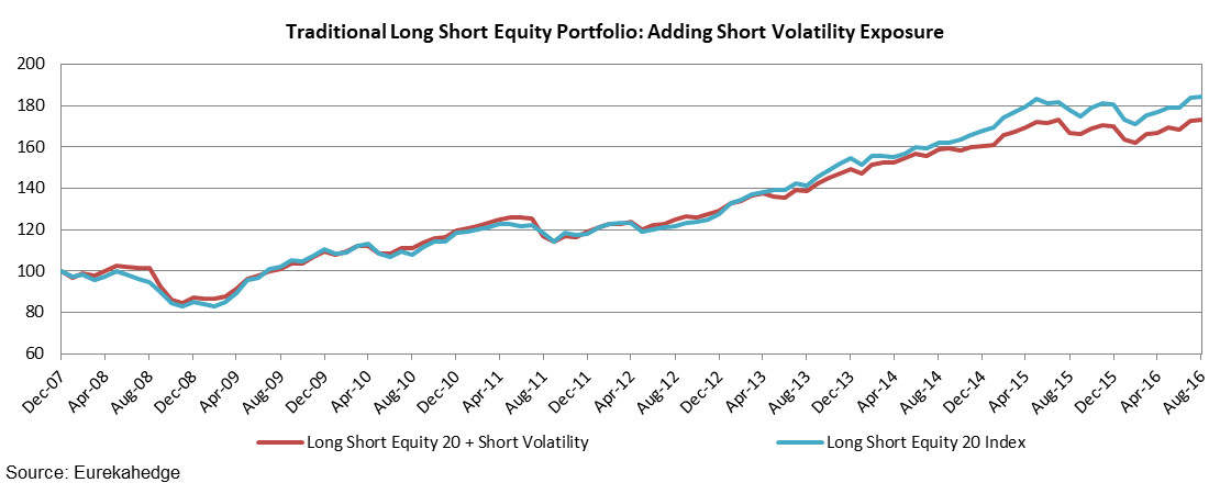 Traditional Long Short Equity Portfolio: Adding Short Volatility Exposure