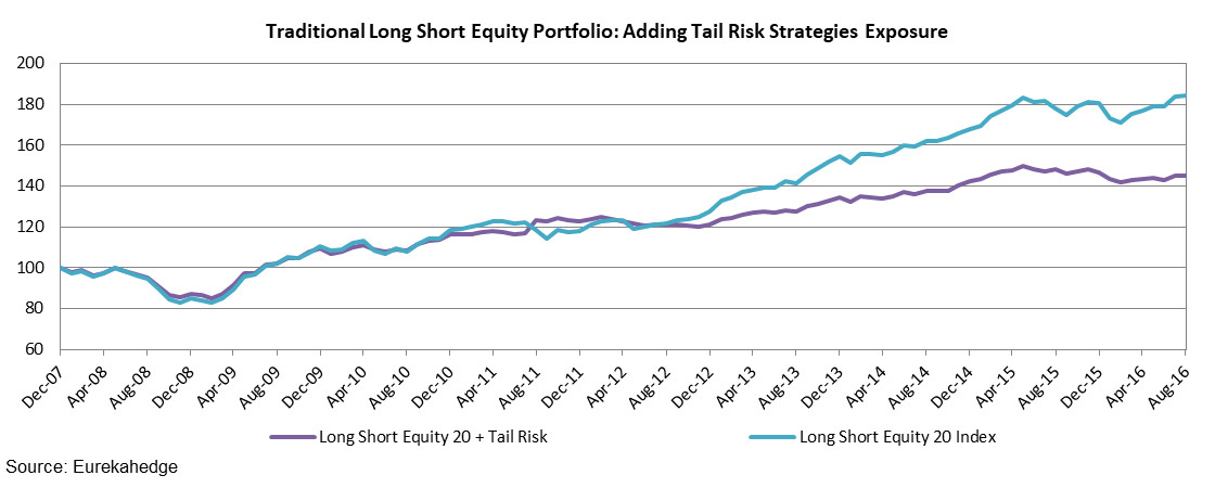 Traditional Long Short Equity Portfolio: Adding Tail Risk Strategies Exposure