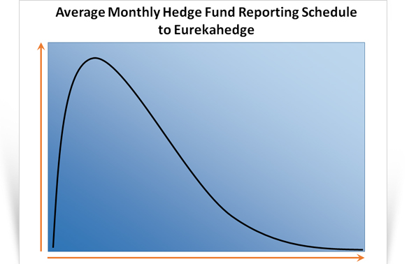 graph representing the period where hedge funds report their performance