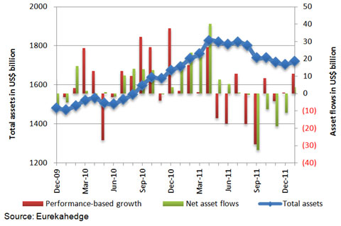 Monthly asset flow data since December 2009
