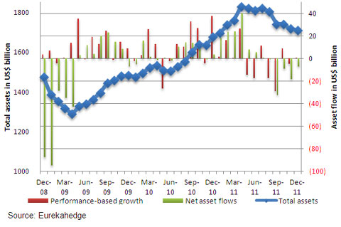 Monthly asset flow data since December 2008