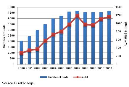 North American hedge funds industry growth since 2000