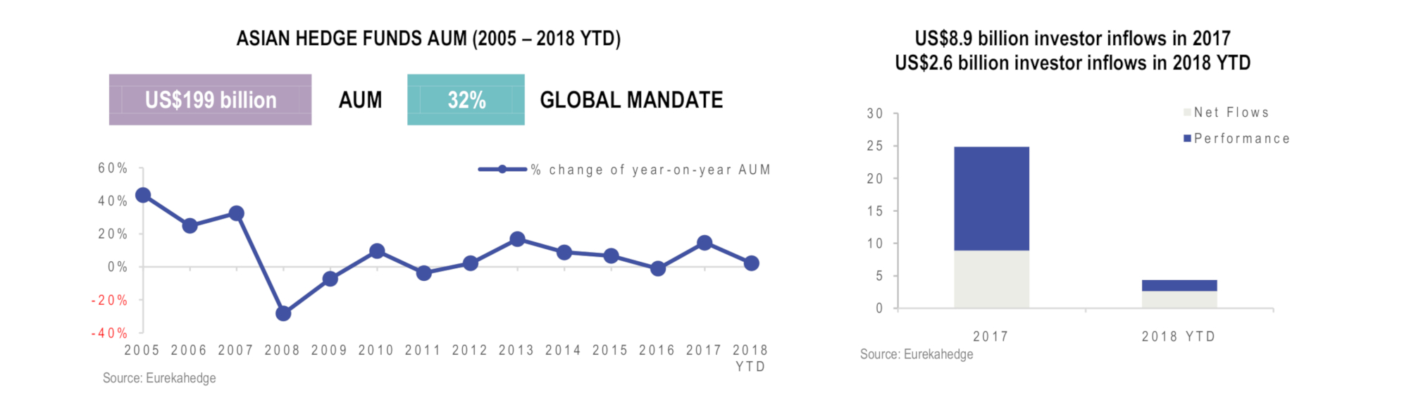 Asian Hedge Funds Infographic April 2018 - AUM