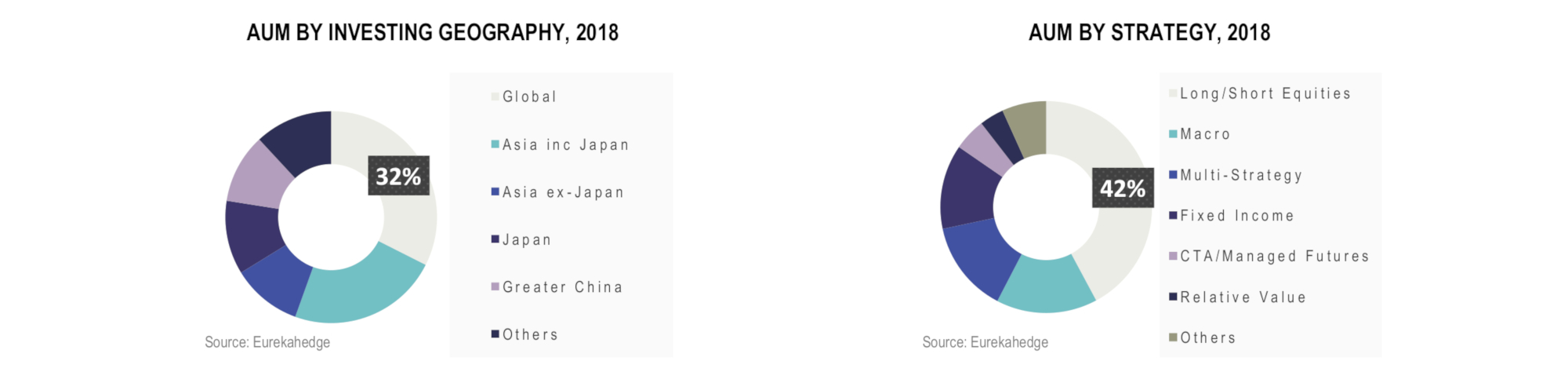 Asian Hedge Funds Infographic April 2018 - aum by investing geography and strategy