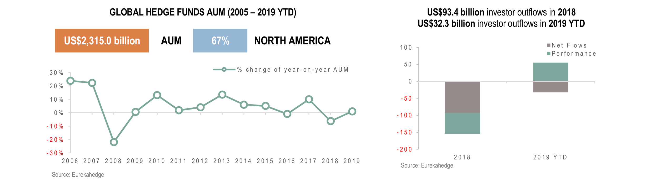Global Hedge Funds Infographic April 2019 - AUM