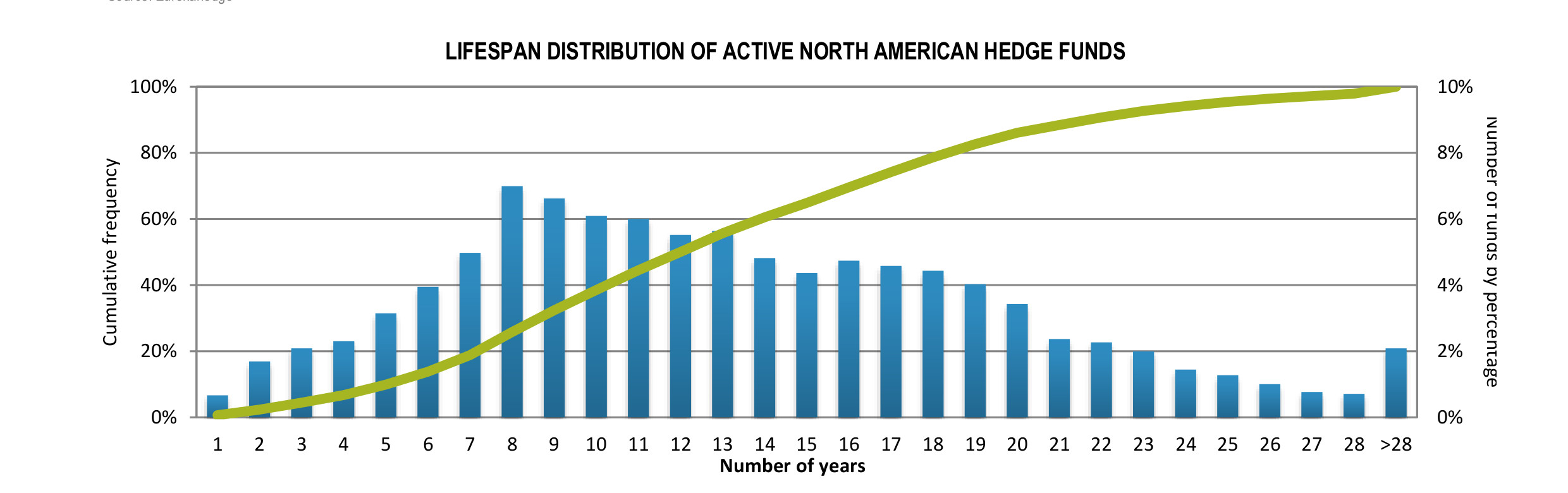 https://www.eurekahedge.com/content/images/news/infographics/Eurekahedge-Hedge-Funds-Infographic-Aug-2021-North-American-Hedge-Funds-Lifespan-Active-Funds.jpg