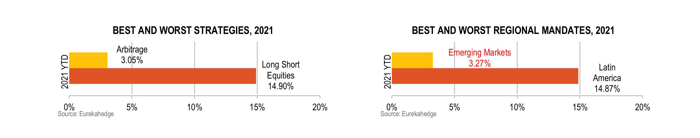 https://www.eurekahedge.com/content/images/news/infographics/Eurekahedge-Hedge-Funds-Infographic-Aug-2021-best-worst-strategies-regional-mandate.jpg