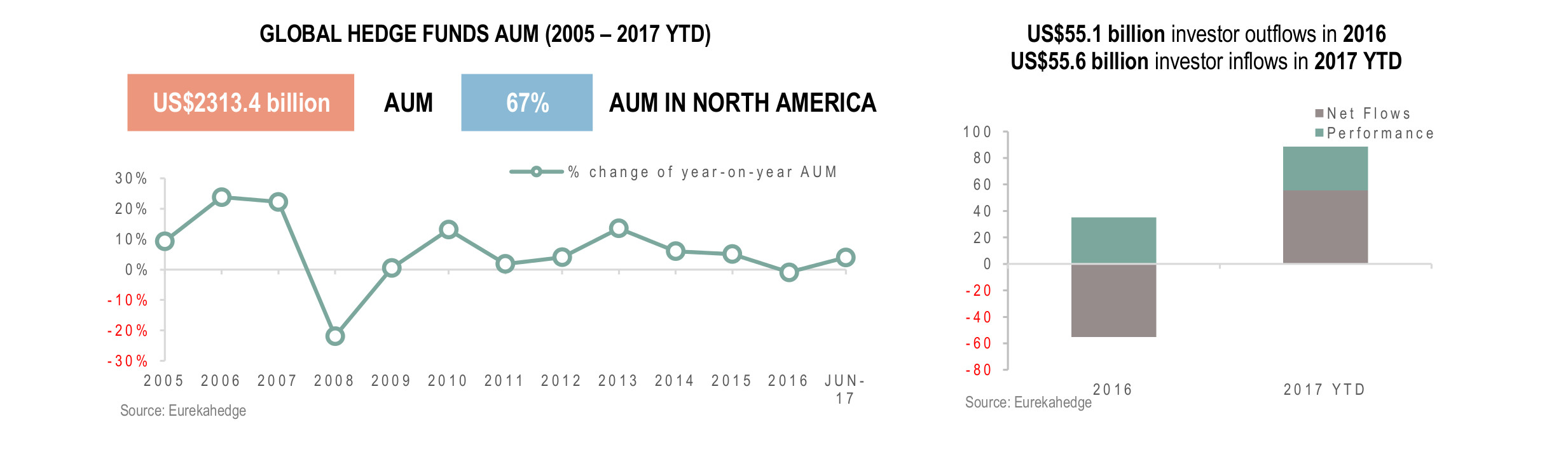 Global Hedge Fund Infographic August 2017- AUM