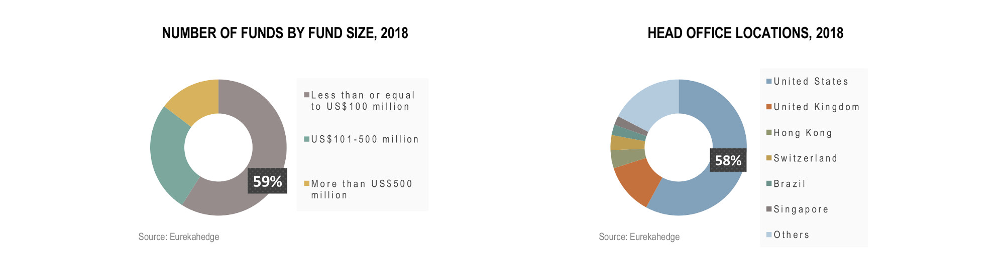 Global Hedge Funds Infographic August 2018 - number of funds by fund size, number of funds by head office locations
