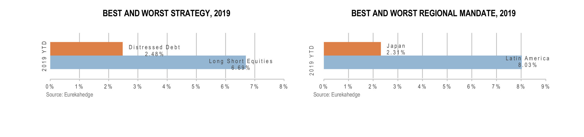 Global Hedge Funds Infographic August 2019 - best and worst strategy and regional mandate 2019