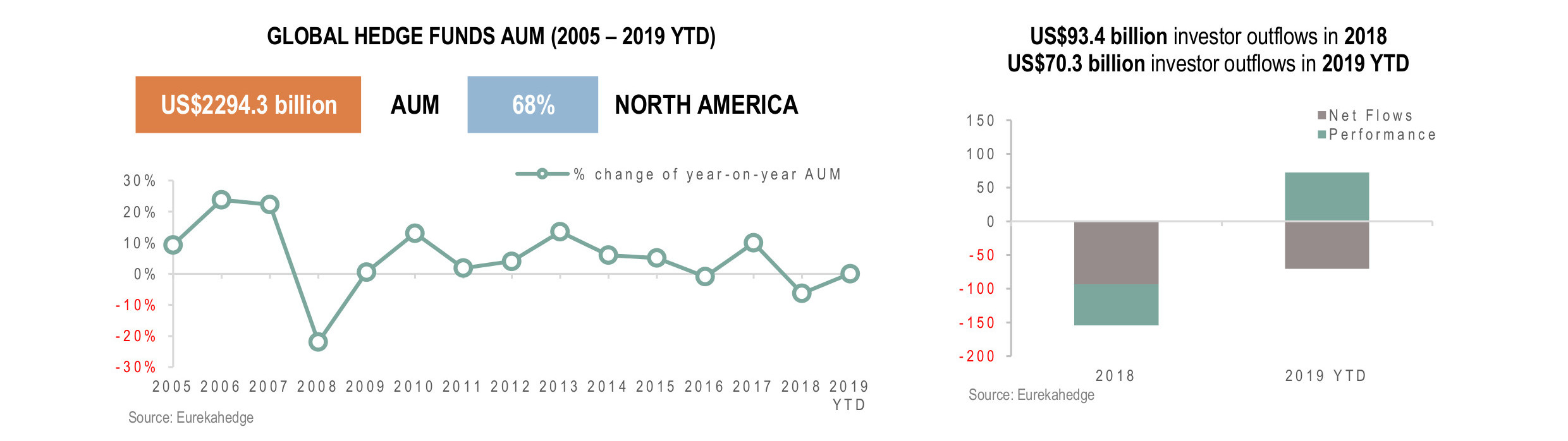 Global Hedge Funds Infographic August 2019 - AUM