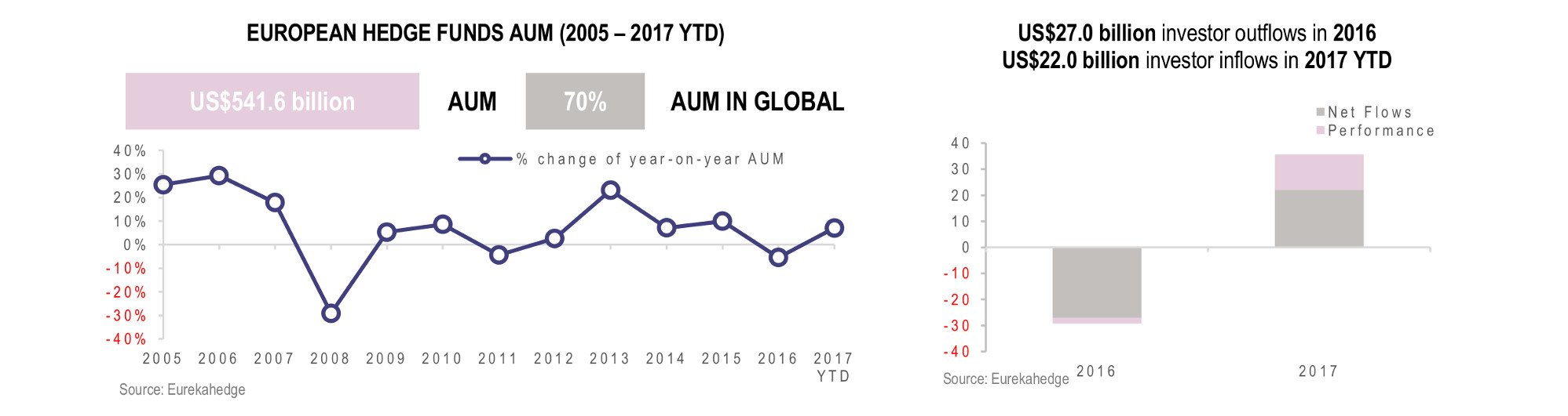 European Hedge Fund Infographic December 2017- AUM