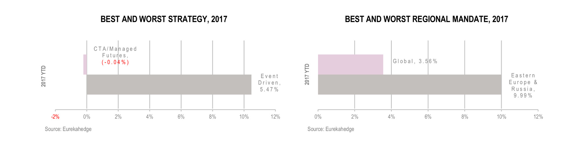European Hedge Fund Infographic December 2017 - best worst strategy and regional mandate