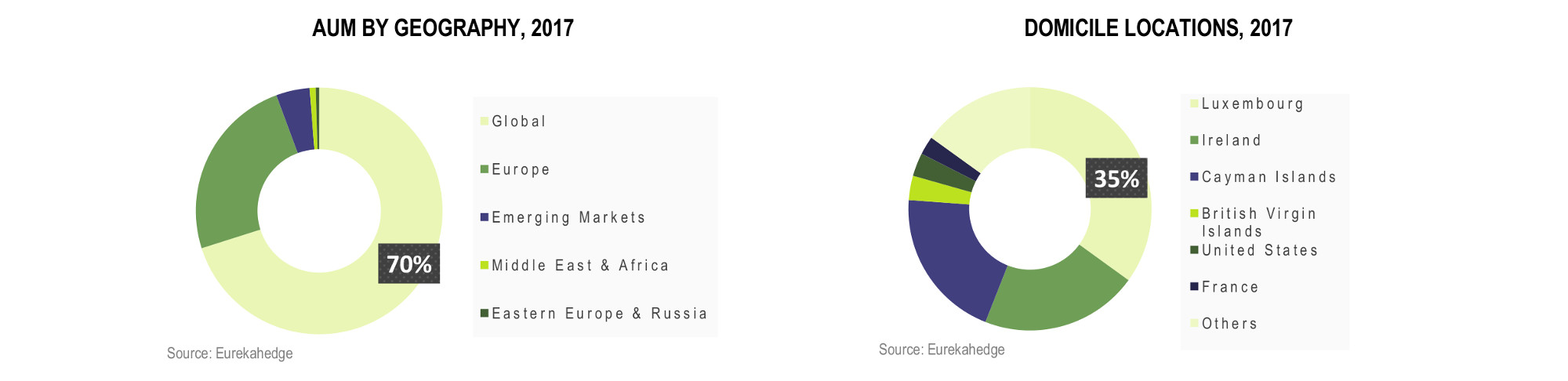 European Hedge Fund Infographic December 2017 - AUM by geography and domicile locations