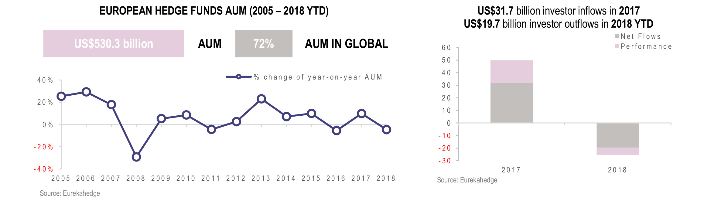 European Hedge Funds Infographic December 2018 - AUM