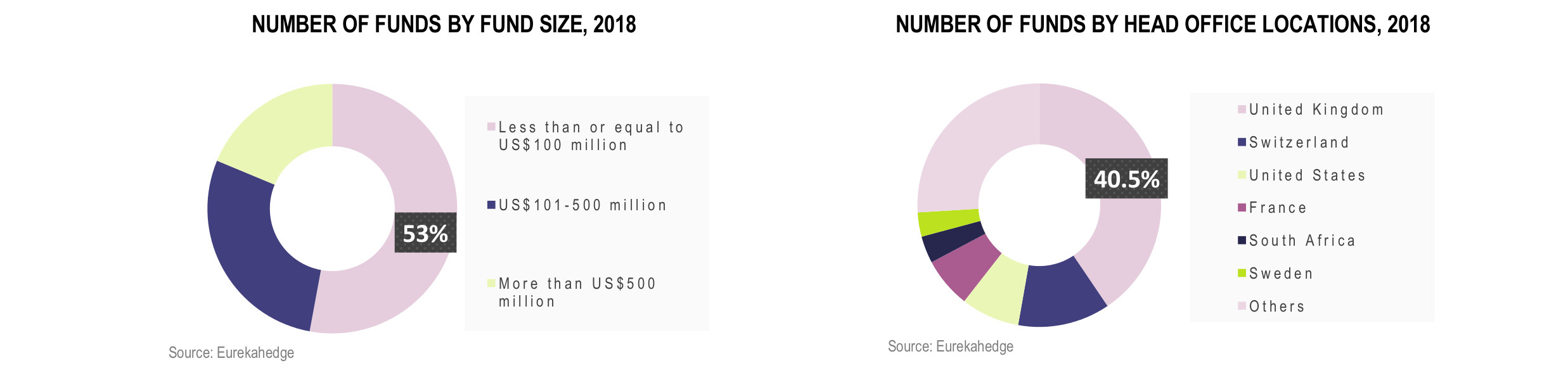 European Hedge Funds Infographic December 2018 - number of funds by fund size, number of funds by head office locations