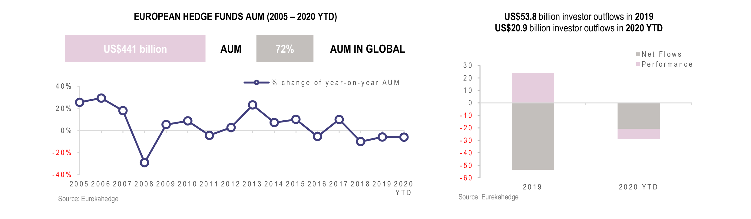 European Hedge Funds Infographic December 2020 - AUM