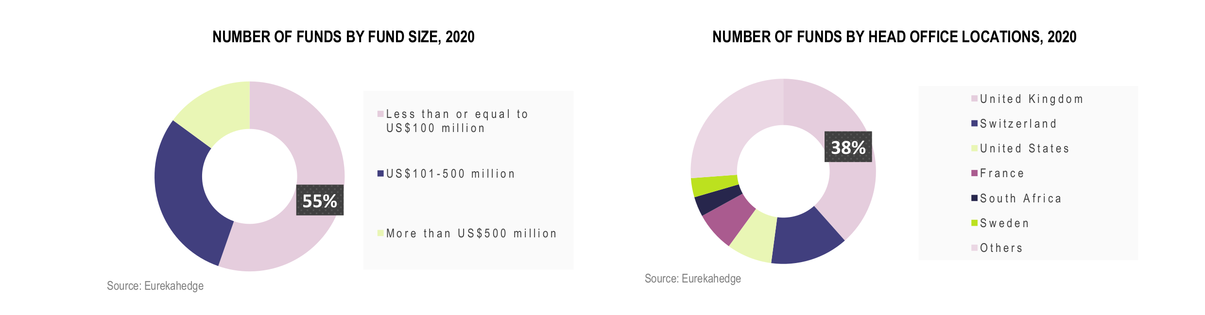 European Hedge Funds Infographic December 2020 - number of funds by fund size and head office