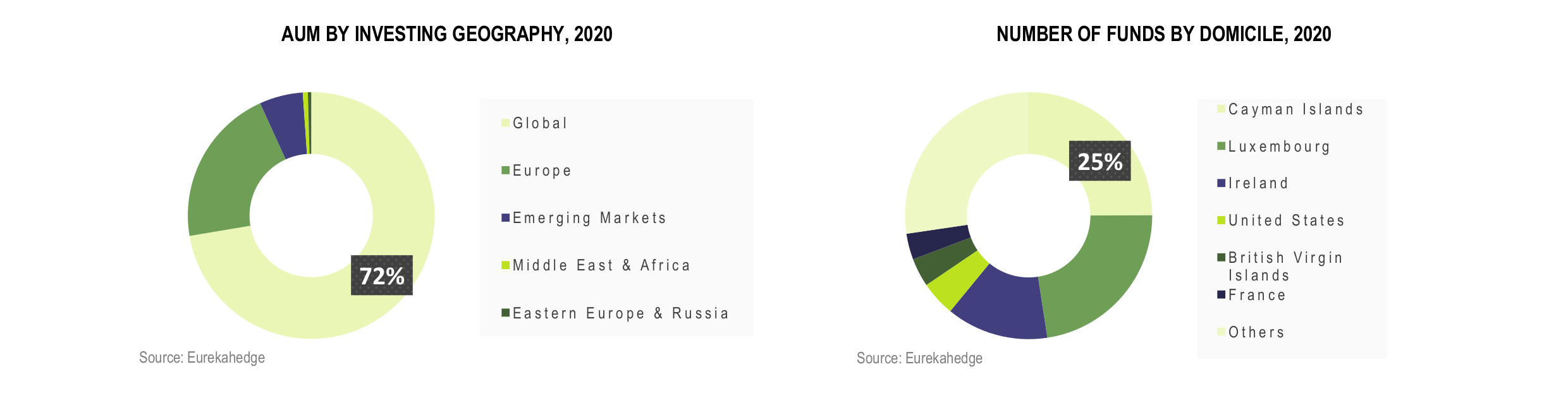 European Hedge Funds Infographic December 2020 - AUM by investing geography and domicile