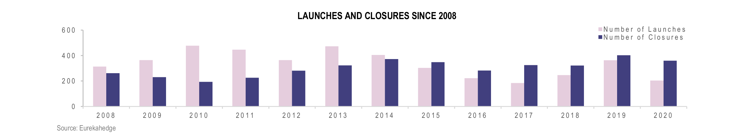 European Hedge Funds Infographic December 2020 - Launches Closures