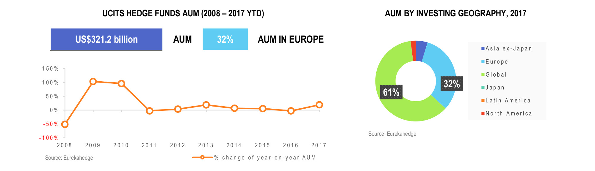 UCITS Hedge Funds Infographic February 2018 - AUM