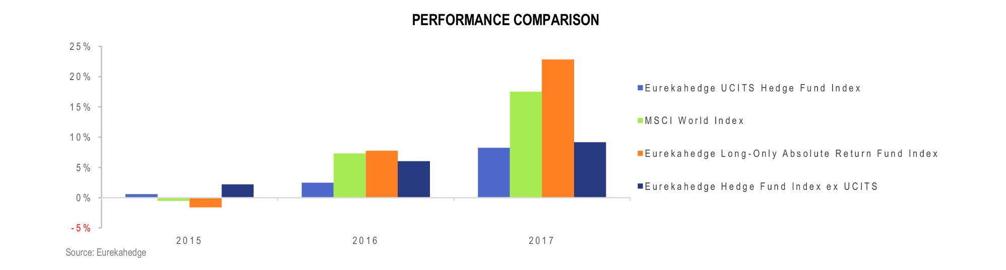 UCITS Hedge Funds Infographic February 2018 - Performance comparison