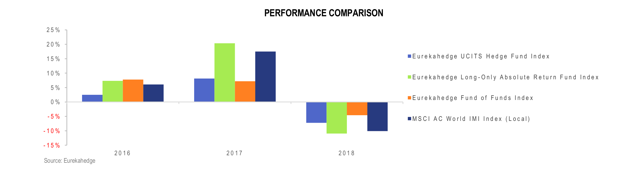 UCITS Hedge Funds Infographic February 2019 - performance comparison