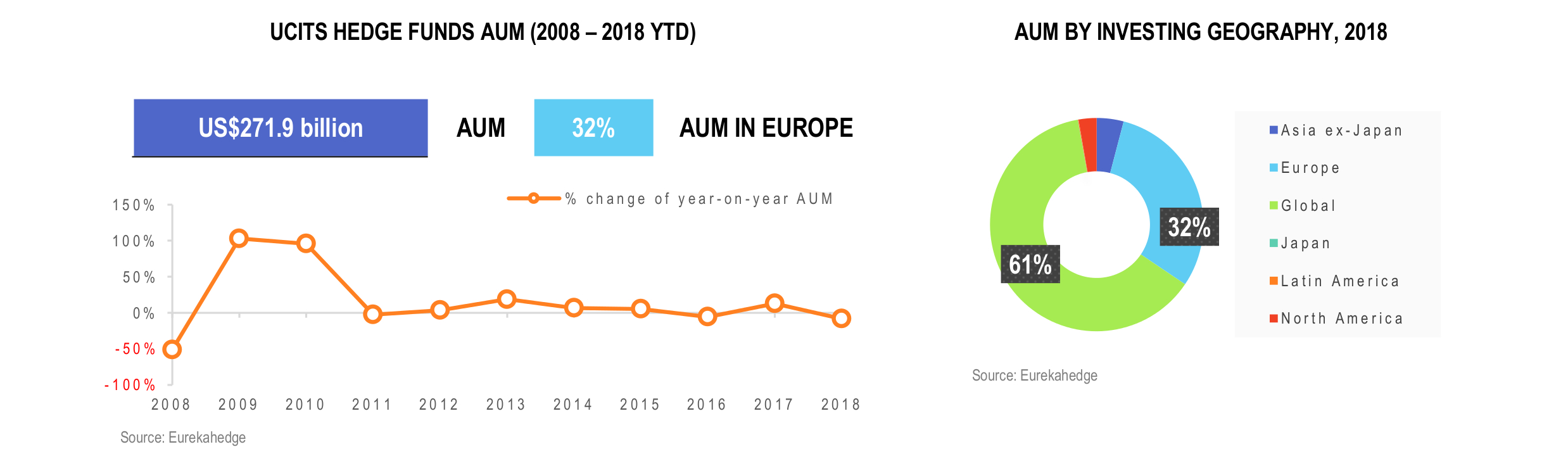 UCITS Hedge Funds Infographic February 2019 - AUM