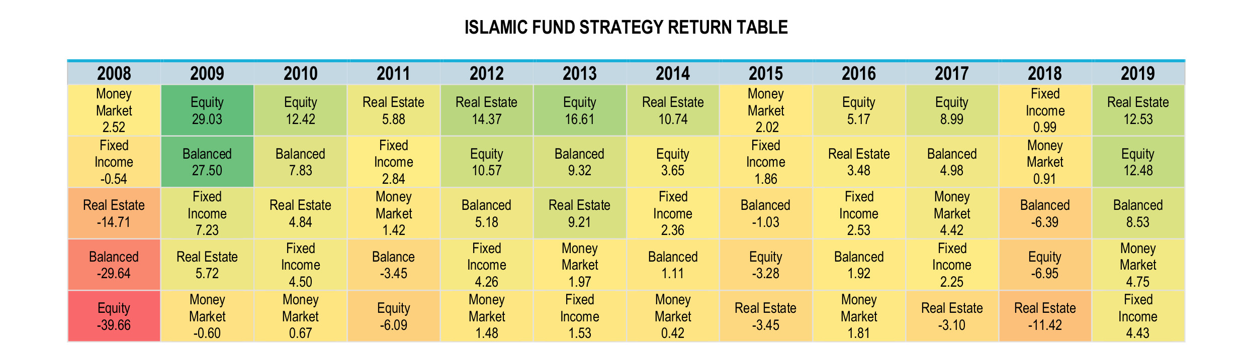 Islamic Hedge Funds Infographic February 2020 - Strategy Return Table