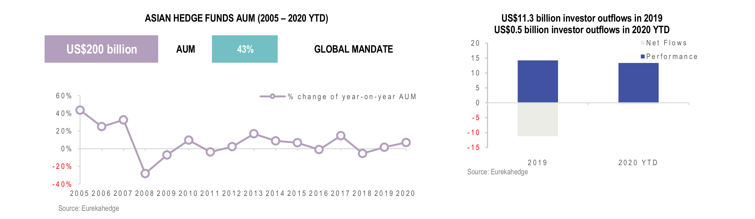 Asian Hedge Funds Infographic February 2021 - AUM