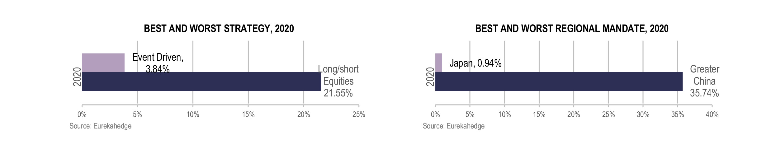 Asian Hedge Funds Infographic February 2021 - best and worst strategy and regional mandate