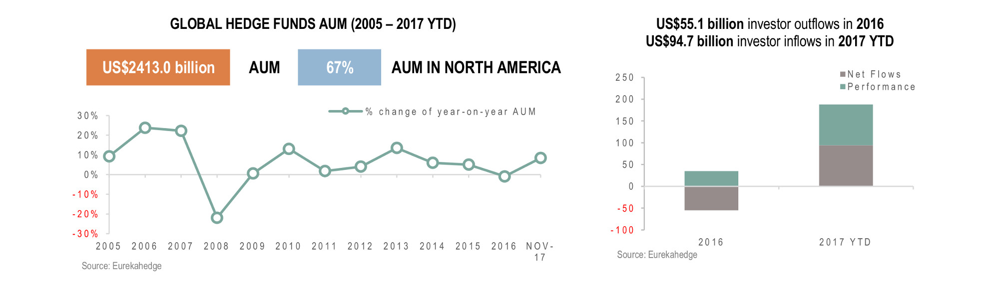 Global Hedge Funds Infographic January 2018 - AUM