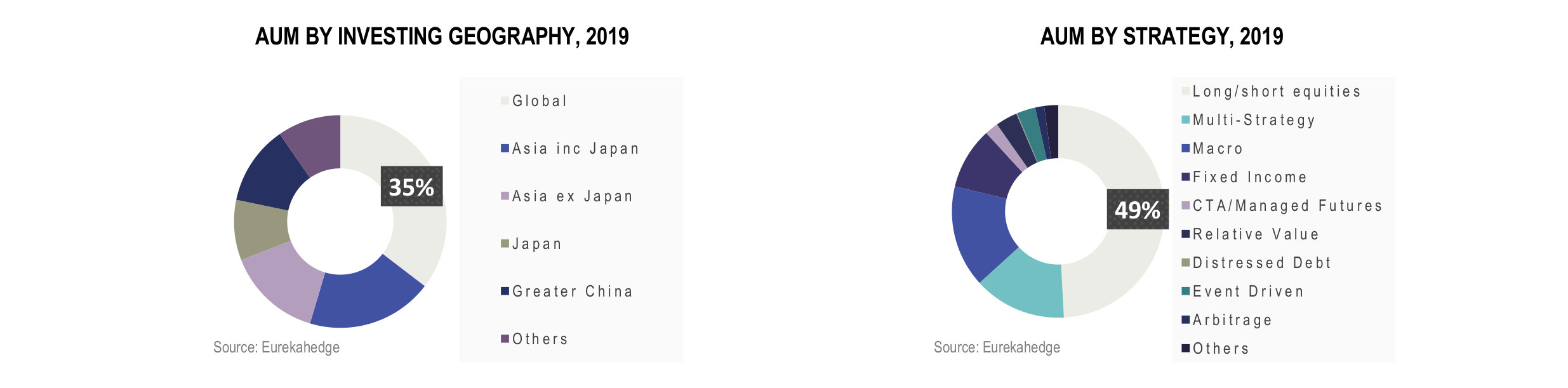 Asian Hedge Funds Infographic January 2020 - AUM by investing geography and number of funds by domicile