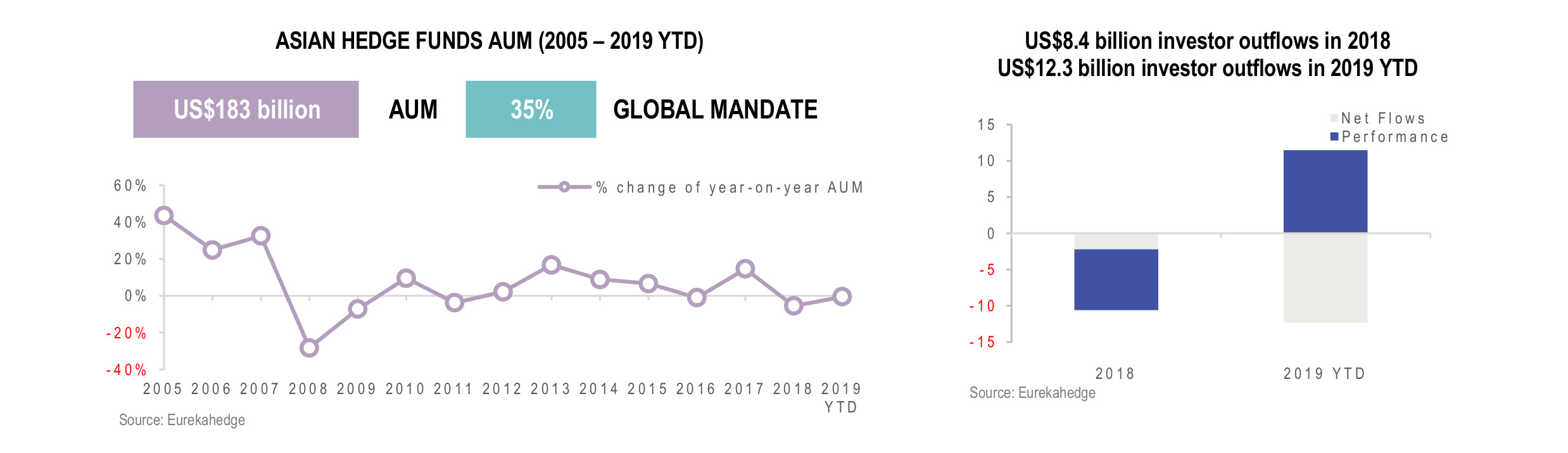 Asian Hedge Funds Infographic January 2020 - AUM