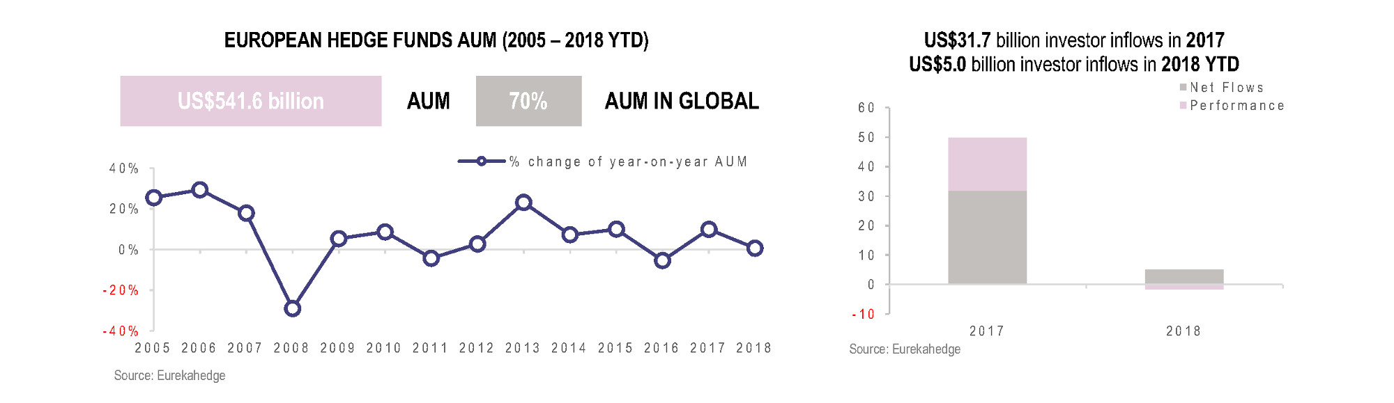 European Hedge Funds Infographic July 2018 - AUM