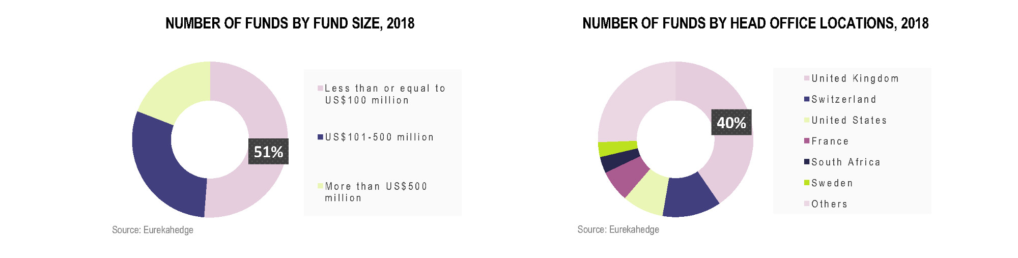 European Hedge Funds Infographic July 2018 - number of funds by fund size, number of funds by head office locations