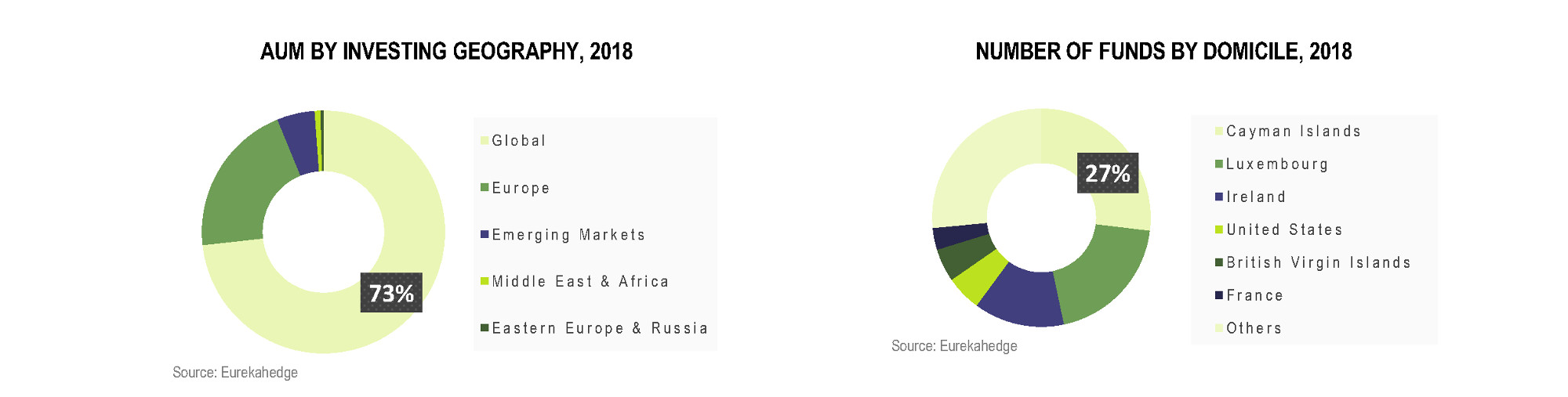 European Hedge Funds Infographic July 2018 - aum by investing geography, number of funds by domicile