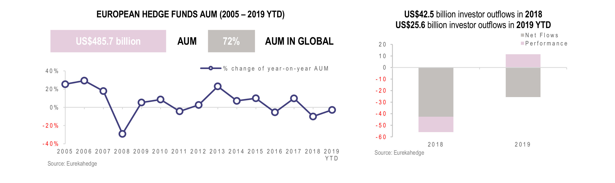 European Hedge Funds Infographic July 2019 - AUM