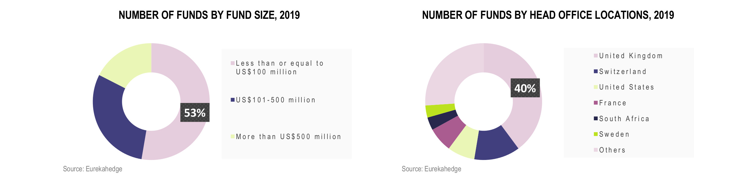 European Hedge Funds Infographic July 2019 - funds by fund size and head office location