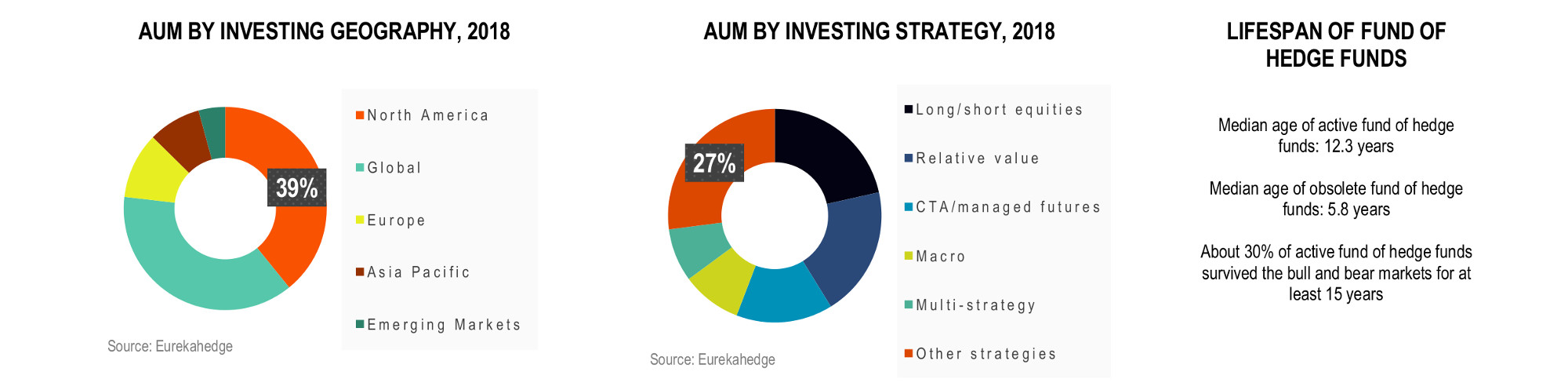 Global Funds of Hedge Funds Infographic June 2018 - aum by investing geography, strategy and lifespan