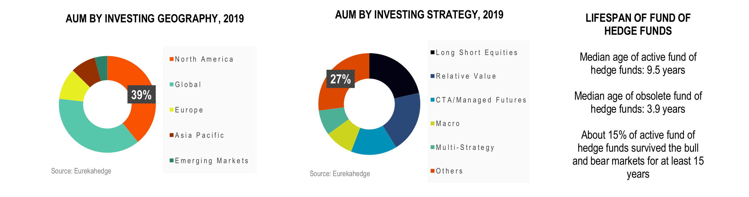 Funds of Hedge Funds Infographic April 2019 - AUM by investing geography and strategy 2019