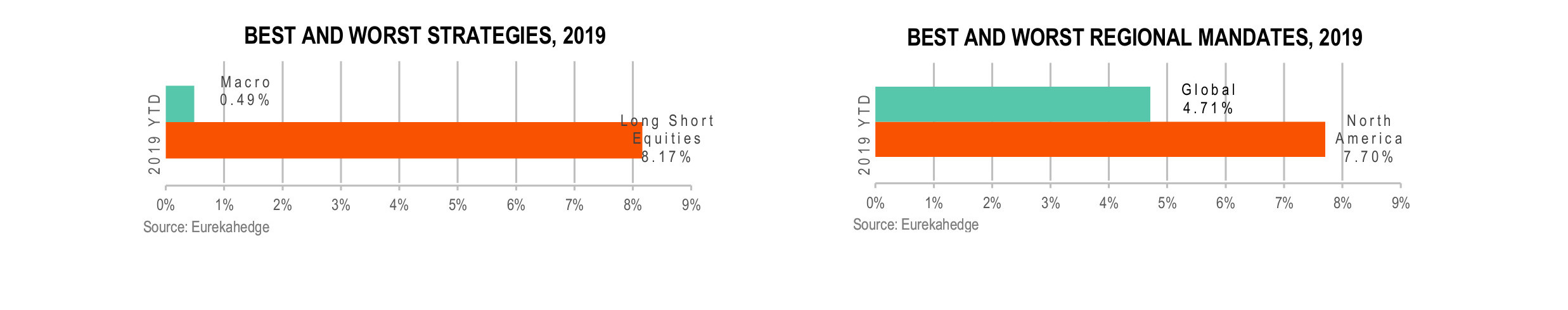 Funds of Hedge Funds Infographic June 2019 - best and worst strategy and regional mandate 2019